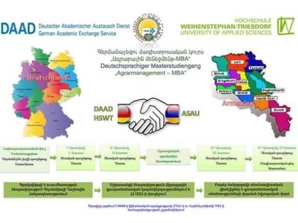 Международная магистерская программа «Аграрный менеджмент» объявляет прием